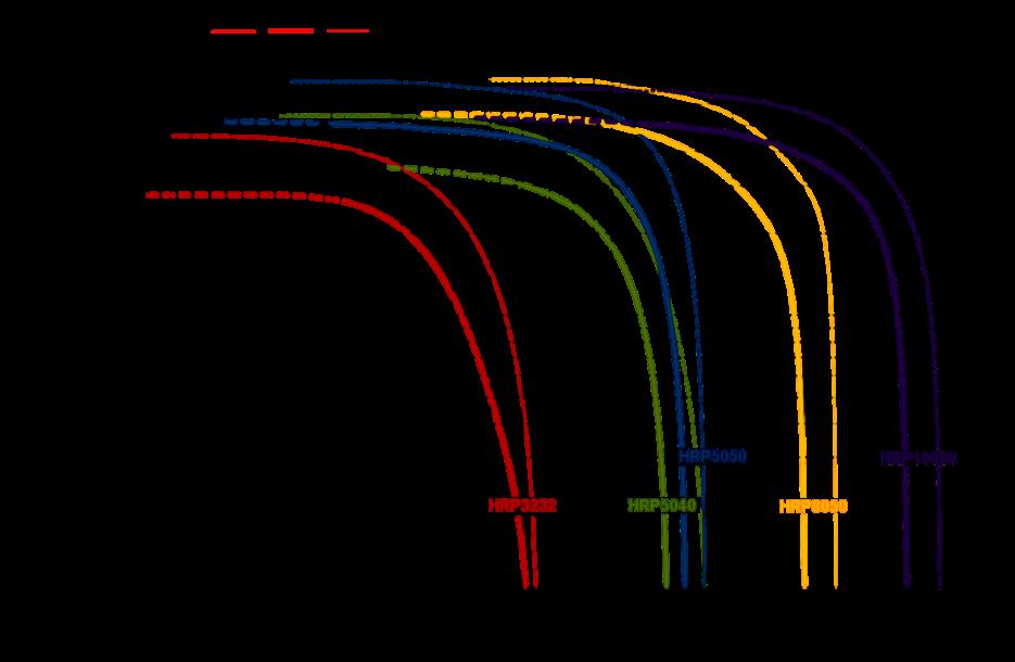 HRP hermetic refrigerant pump capacity curve